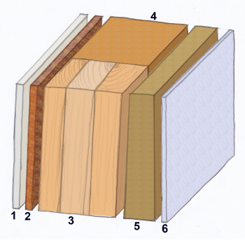 Wandaufbau einer Wand im Holztafelbau bzw. Holzrahmenbau